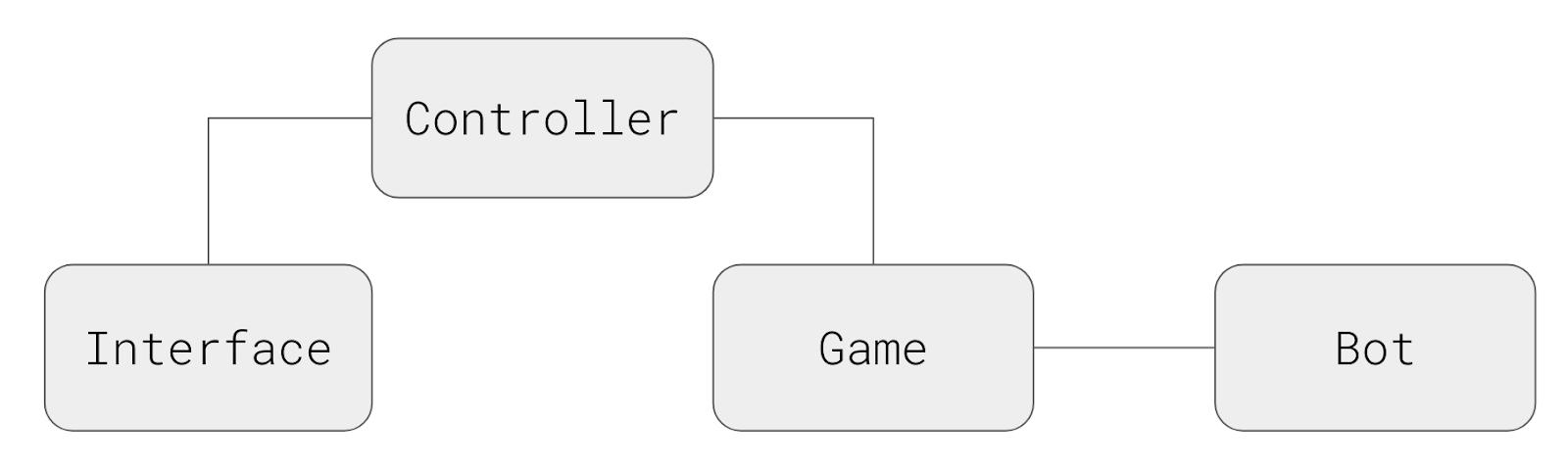 4 угла хорошо, а 6 лучше: гексагональные шахматы в консоли и с ботом - 3