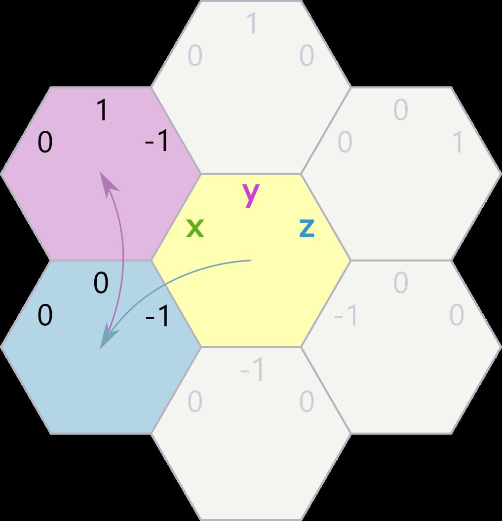 4 угла хорошо, а 6 лучше: гексагональные шахматы в консоли и с ботом - 6
