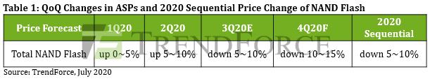 TrendForce: цены на SSD и оперативную память будут падать вплоть до 2021 года - 2