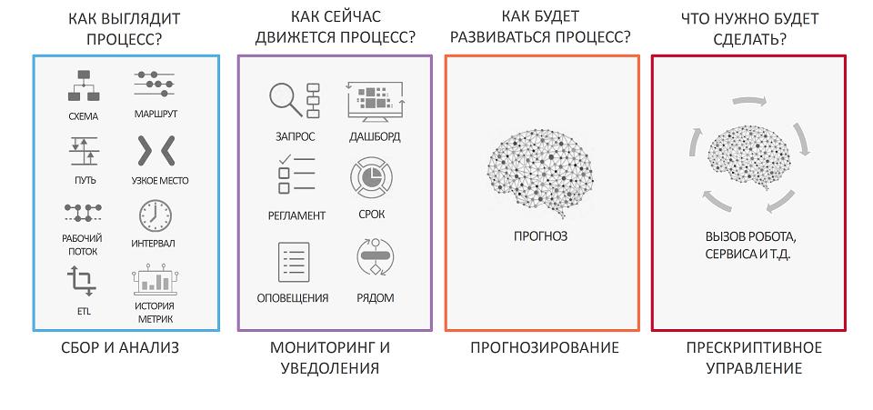 Бизнес-процессы на прокачку: как Process Intelligence помогает компаниям определить, что, где и когда автоматизировать - 9