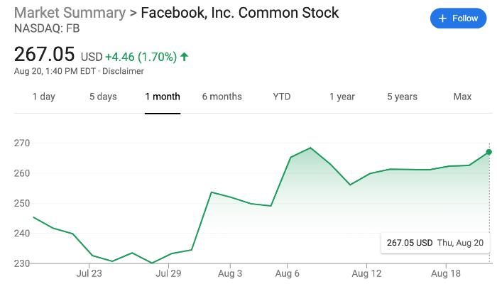 Почему акции Facebook растут несмотря на рекламный бойкот, штрафы и расследования властей - 2