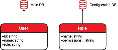 Let's Go! Три подхода к структурированию кода на Go - 1