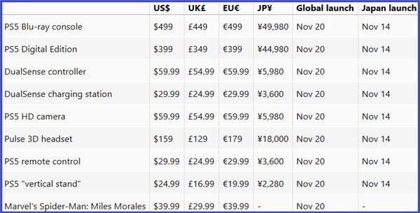 PlayStation 5 в Японии — 14 ноября, в других странах — 20 ноября. Цены всех версий консоли для всех рынков