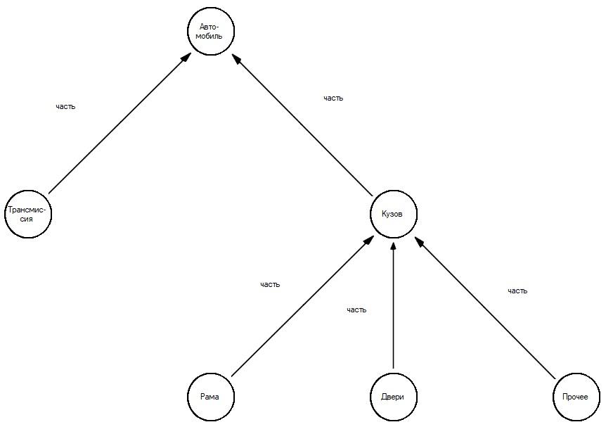 Методология IDEF5. Графический язык - 5