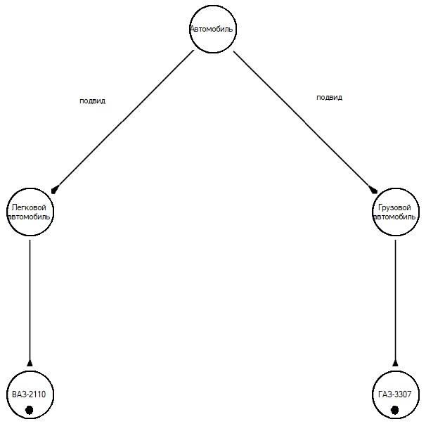 Методология IDEF5. Графический язык - 6