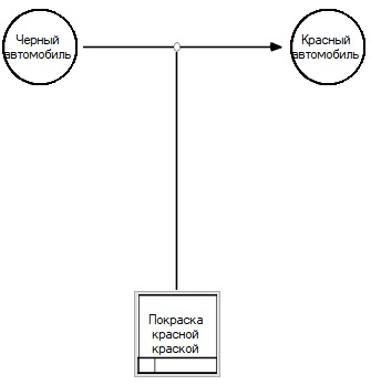 Методология IDEF5. Графический язык - 7