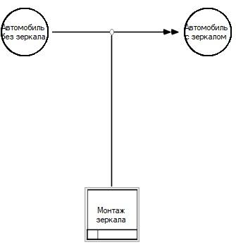 Методология IDEF5. Графический язык - 8