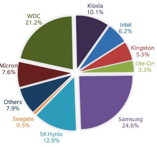 На рынке SSD с большим отрывом лидируют Samsung и Western Digital