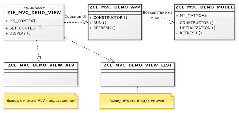 Реализация MVVM в ABAP - 4