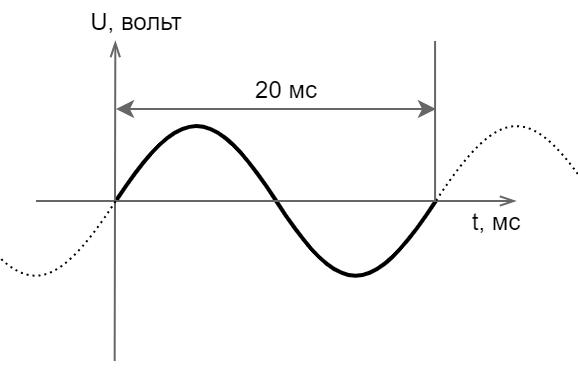 Power-line communication. Часть 1 — Основы передачи данных по линиям электропередач - 11