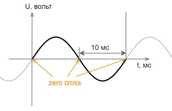 Power-line communication. Часть 1 — Основы передачи данных по линиям электропередач - 12