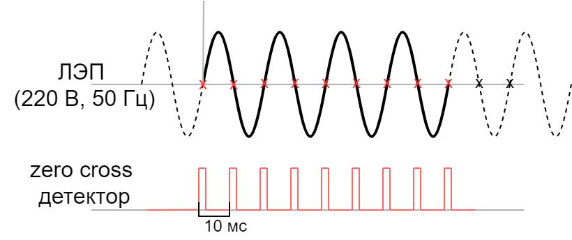 Power-line communication. Часть 1 — Основы передачи данных по линиям электропередач - 13