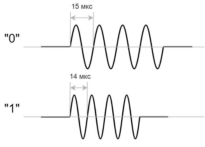 Power-line communication. Часть 1 — Основы передачи данных по линиям электропередач - 14