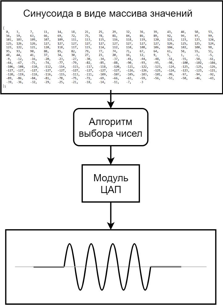 Power-line communication. Часть 1 — Основы передачи данных по линиям электропередач - 15