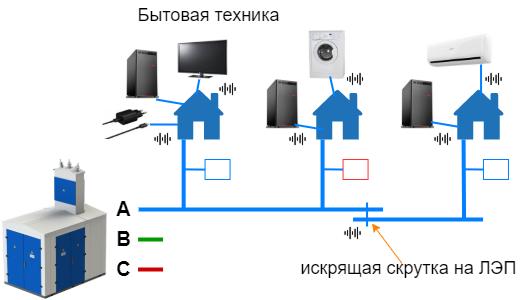 Power-line communication. Часть 1 — Основы передачи данных по линиям электропередач - 17