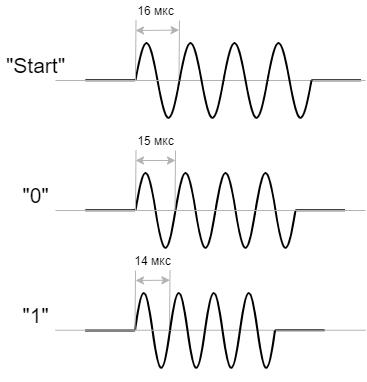 Power-line communication. Часть 1 — Основы передачи данных по линиям электропередач - 18