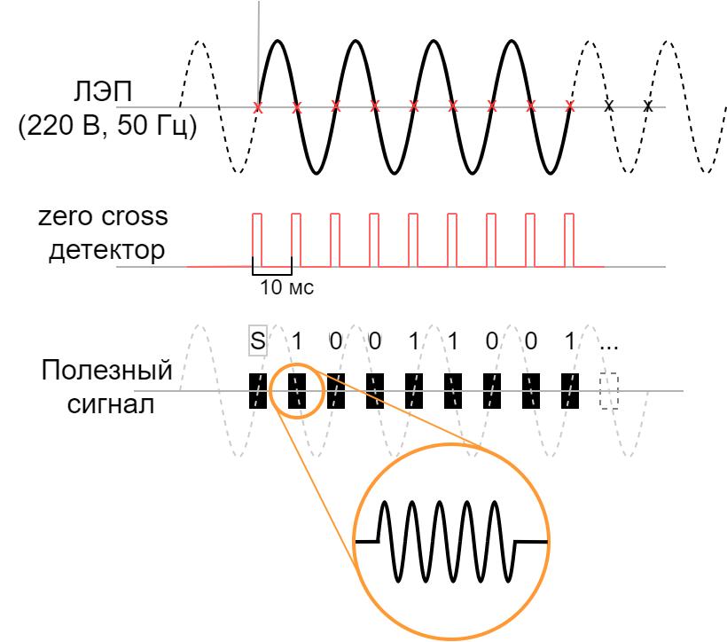 Power-line communication. Часть 1 — Основы передачи данных по линиям электропередач - 19
