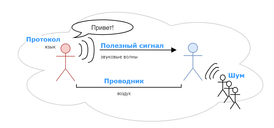 Power-line communication. Часть 1 — Основы передачи данных по линиям электропередач - 2