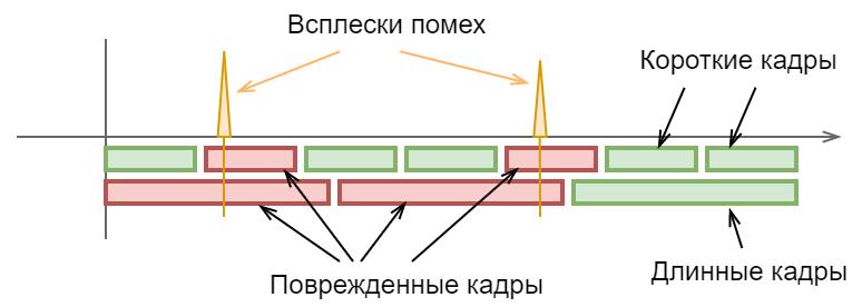Power-line communication. Часть 1 — Основы передачи данных по линиям электропередач - 20