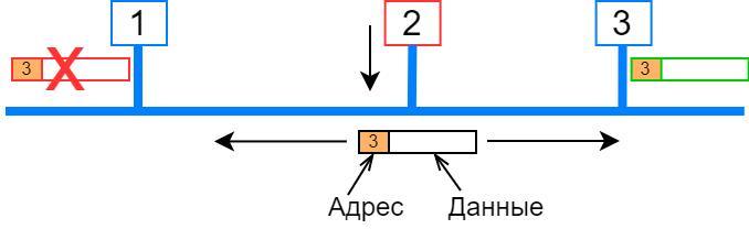 Power-line communication. Часть 1 — Основы передачи данных по линиям электропередач - 21