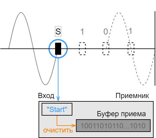 Power-line communication. Часть 1 — Основы передачи данных по линиям электропередач - 23