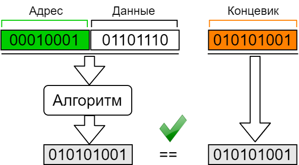 Power-line communication. Часть 1 — Основы передачи данных по линиям электропередач - 25