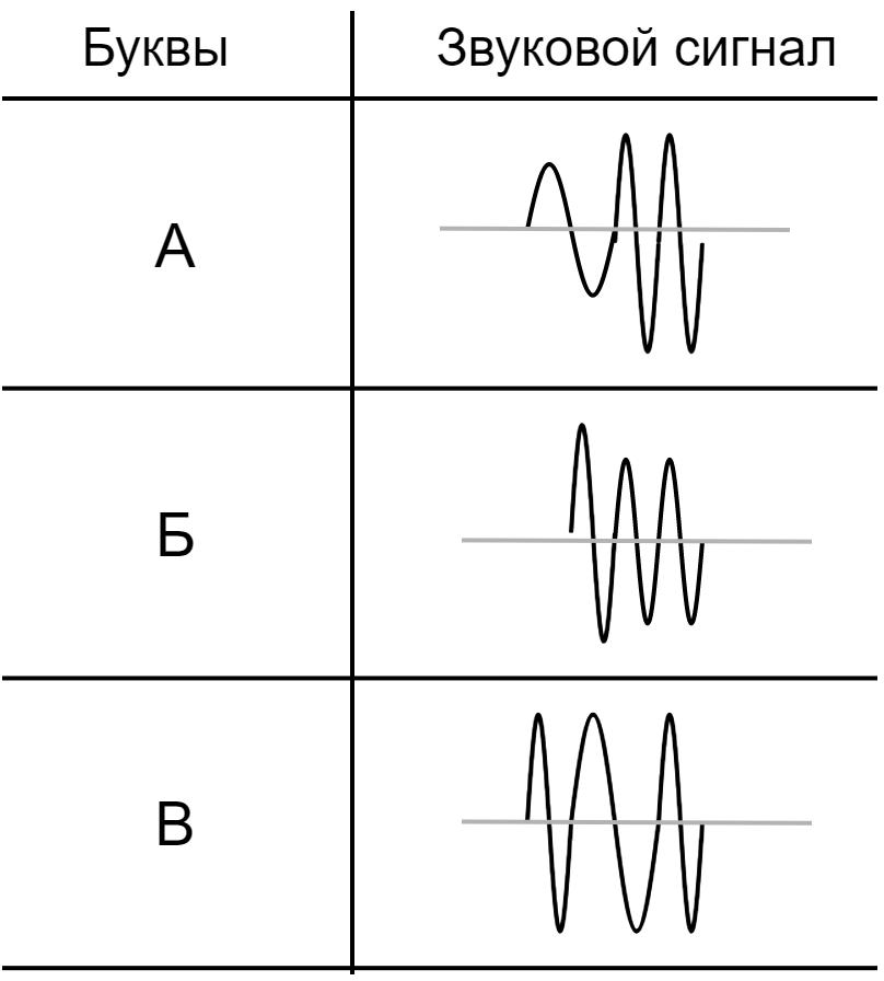 Power-line communication. Часть 1 — Основы передачи данных по линиям электропередач - 3