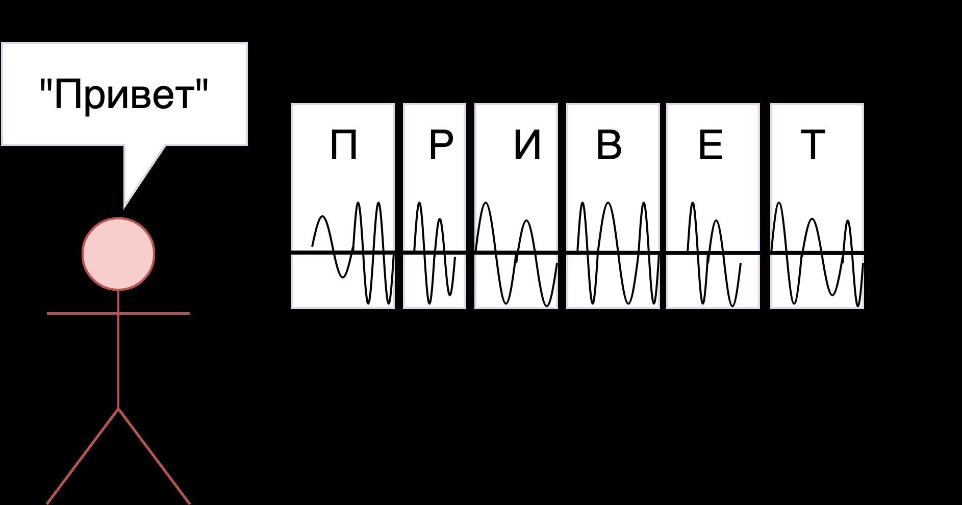 Power-line communication. Часть 1 — Основы передачи данных по линиям электропередач - 4