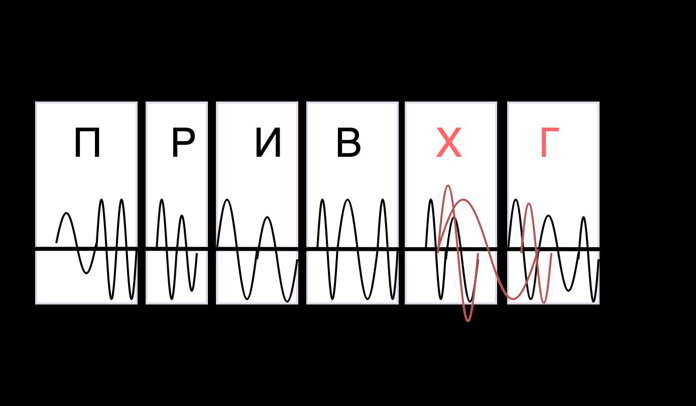 Power-line communication. Часть 1 — Основы передачи данных по линиям электропередач - 5