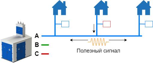 Power-line communication. Часть 1 — Основы передачи данных по линиям электропередач - 9