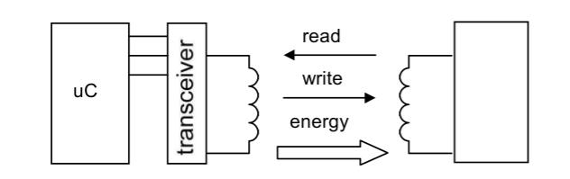 Эмулятор RFID - 3