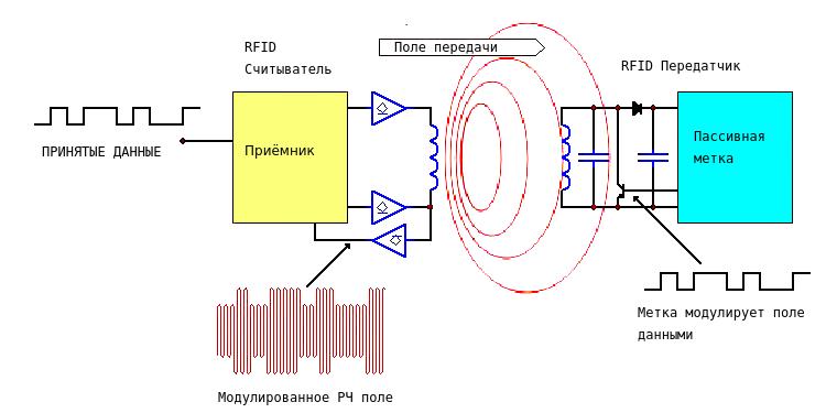 Эмулятор RFID - 8