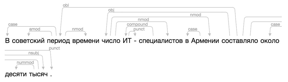 Проект Natasha. Набор качественных открытых инструментов для обработки естественного русского языка (NLP) - 18