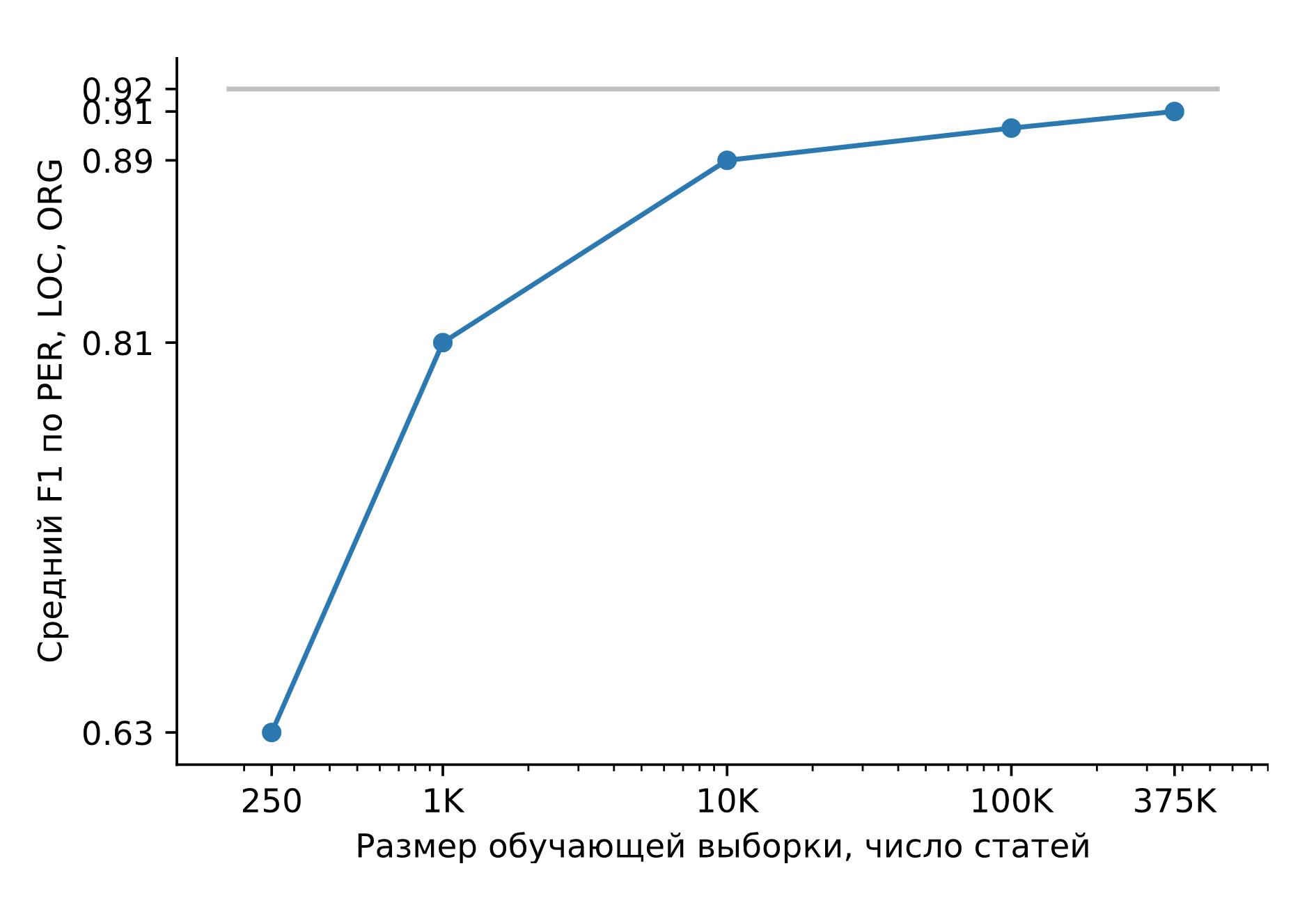 Проект Natasha. Набор качественных открытых инструментов для обработки естественного русского языка (NLP) - 7