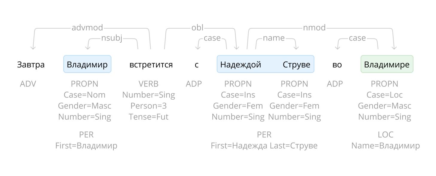 Проект Natasha. Набор качественных открытых инструментов для обработки естественного русского языка (NLP) - 1