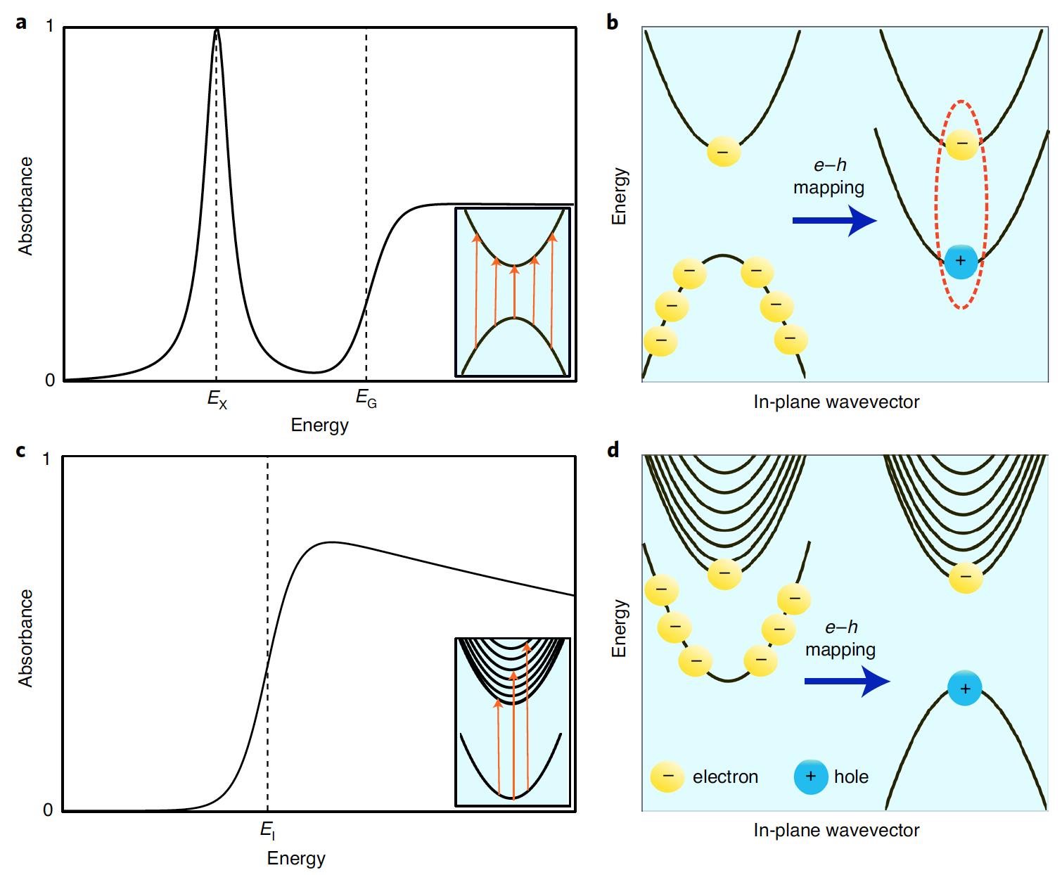 Объединение отрицательно заряженных частиц за счет фотонов - 2