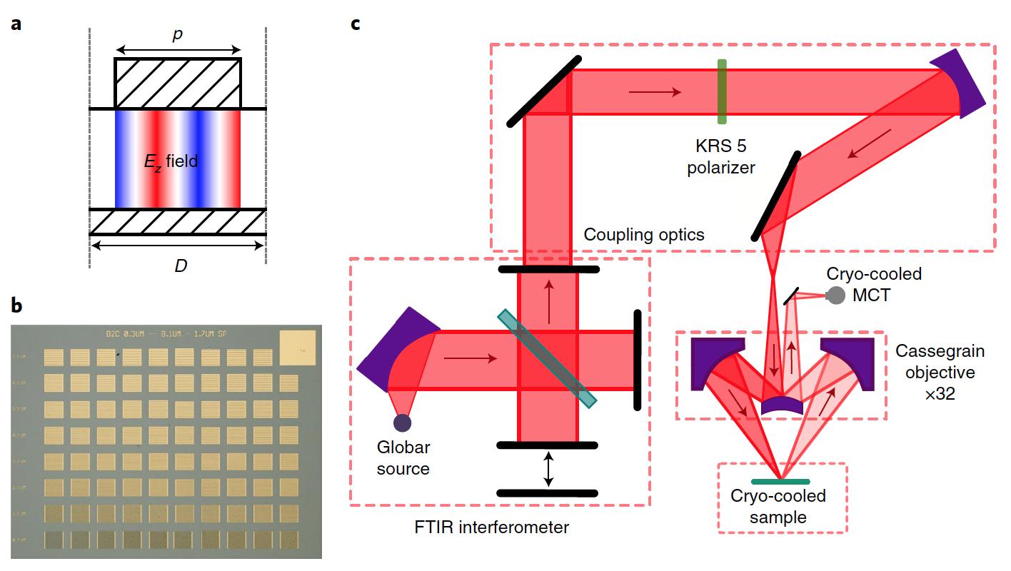Объединение отрицательно заряженных частиц за счет фотонов - 3