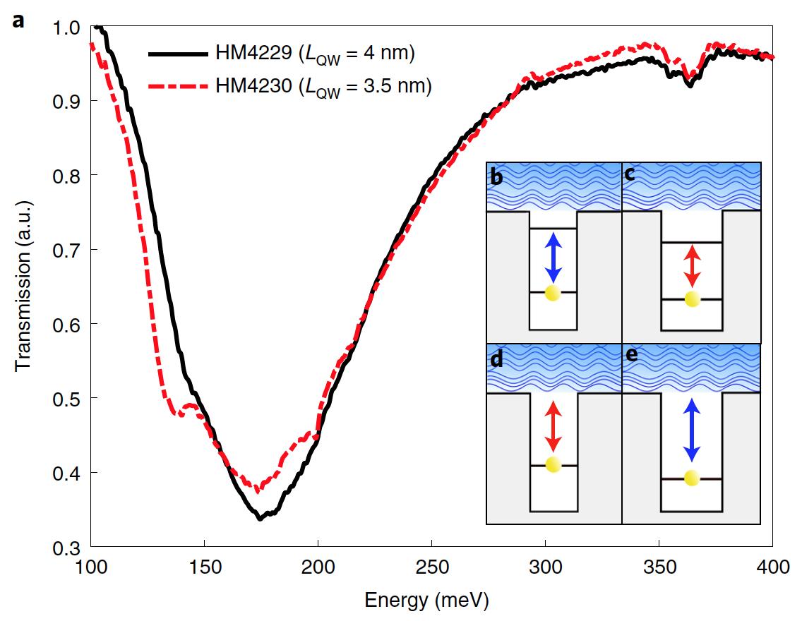 Объединение отрицательно заряженных частиц за счет фотонов - 4