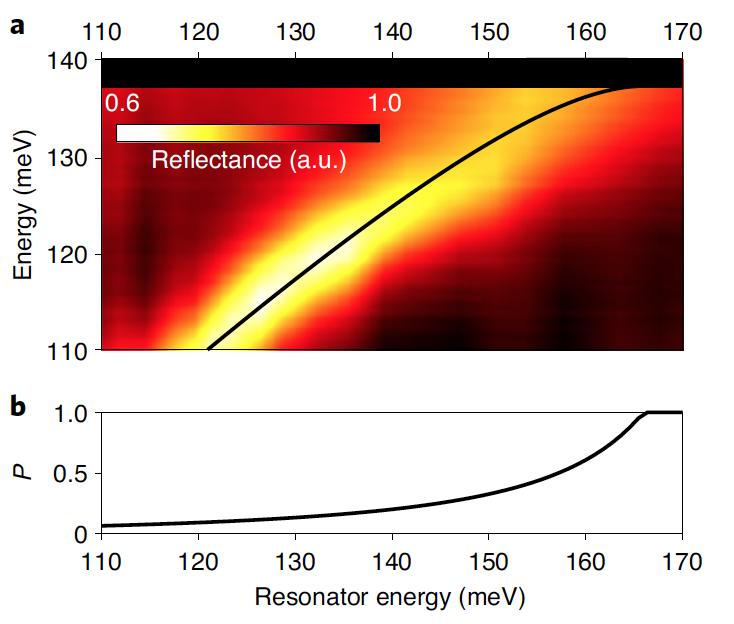 Объединение отрицательно заряженных частиц за счет фотонов - 6