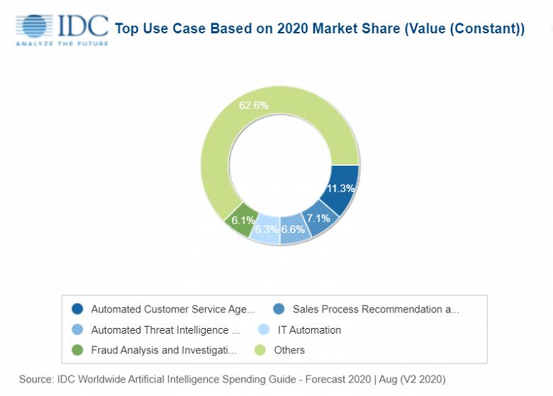 По прогнозу IDC, расходы на искусственный интеллект за ближайшие четыре года удвоятся