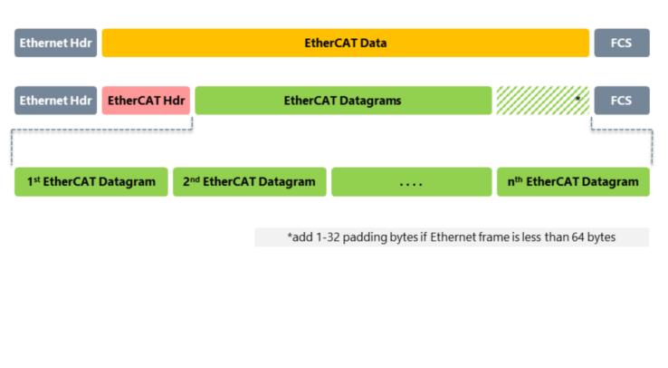 Ethercat для начинающих - 11