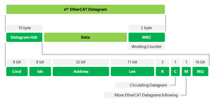 Ethercat для начинающих - 12