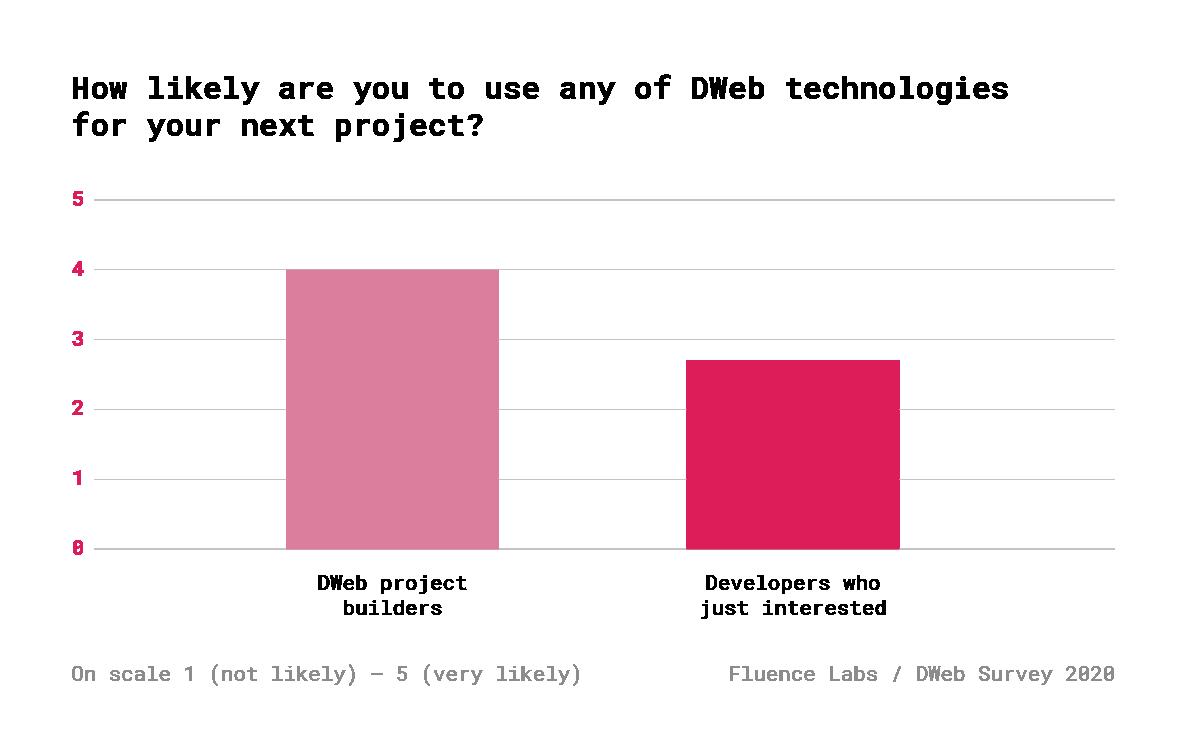 Децентрализованный Веб. Результаты опроса 600+ разработчиков - 14