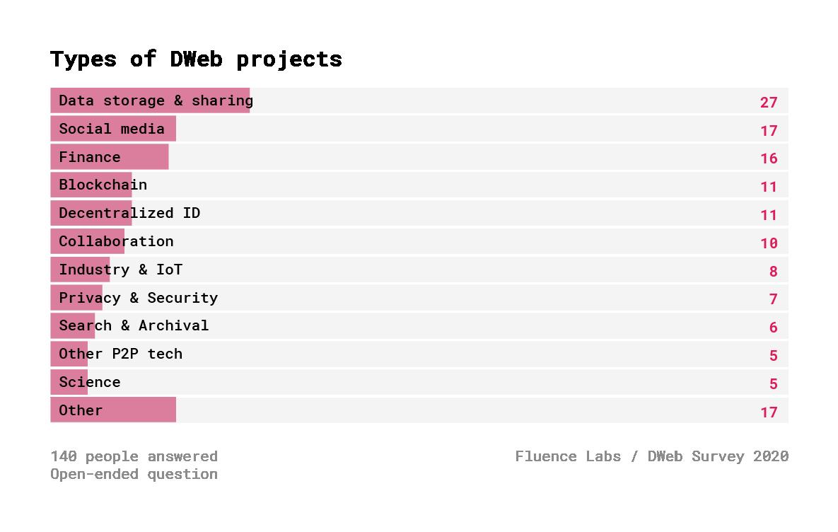 Децентрализованный Веб. Результаты опроса 600+ разработчиков - 17