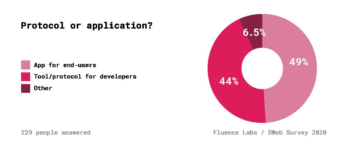 Децентрализованный Веб. Результаты опроса 600+ разработчиков - 18