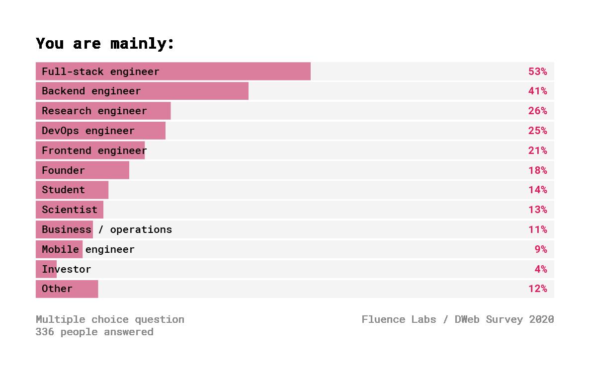 Децентрализованный Веб. Результаты опроса 600+ разработчиков - 2