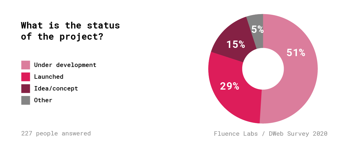 Децентрализованный Веб. Результаты опроса 600+ разработчиков - 20