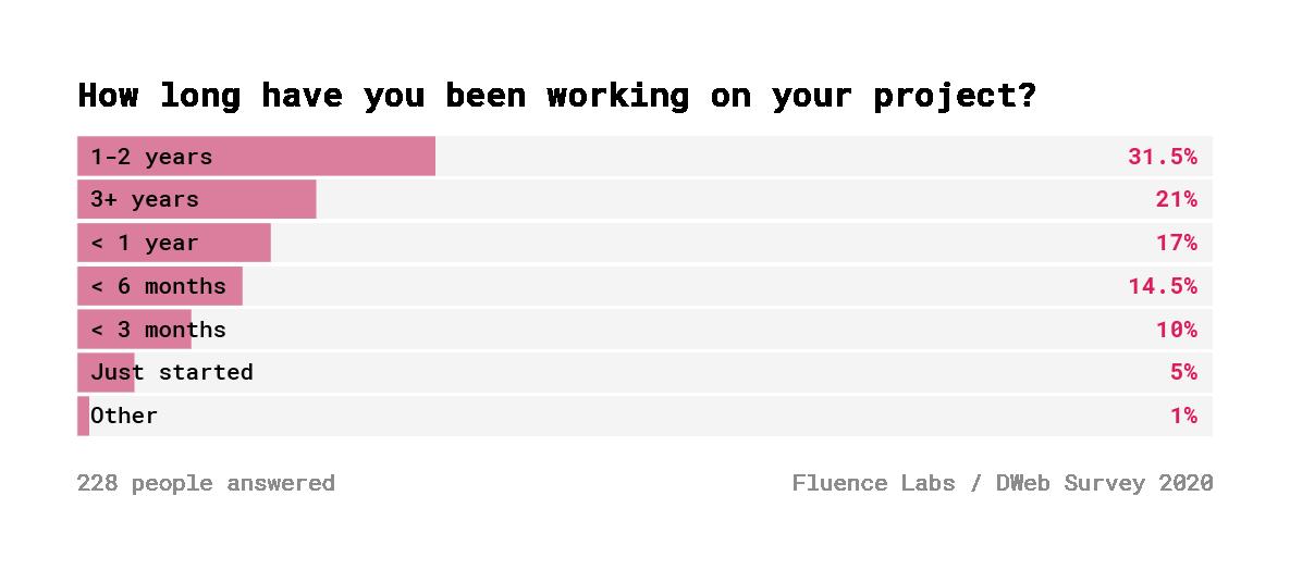 Децентрализованный Веб. Результаты опроса 600+ разработчиков - 21