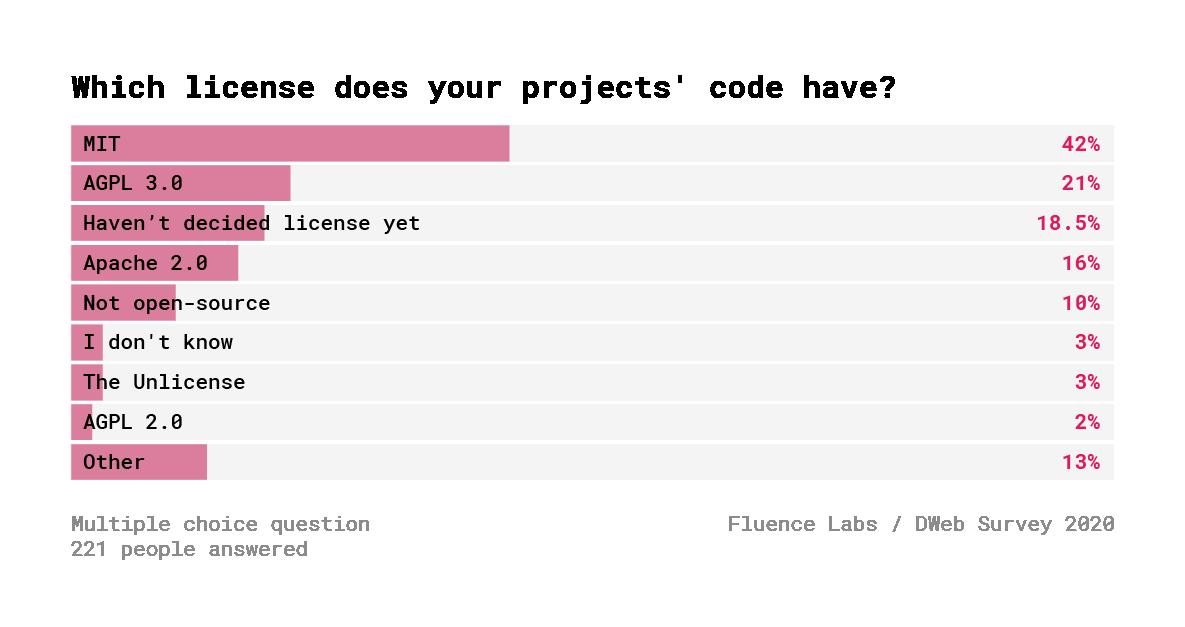 Децентрализованный Веб. Результаты опроса 600+ разработчиков - 23