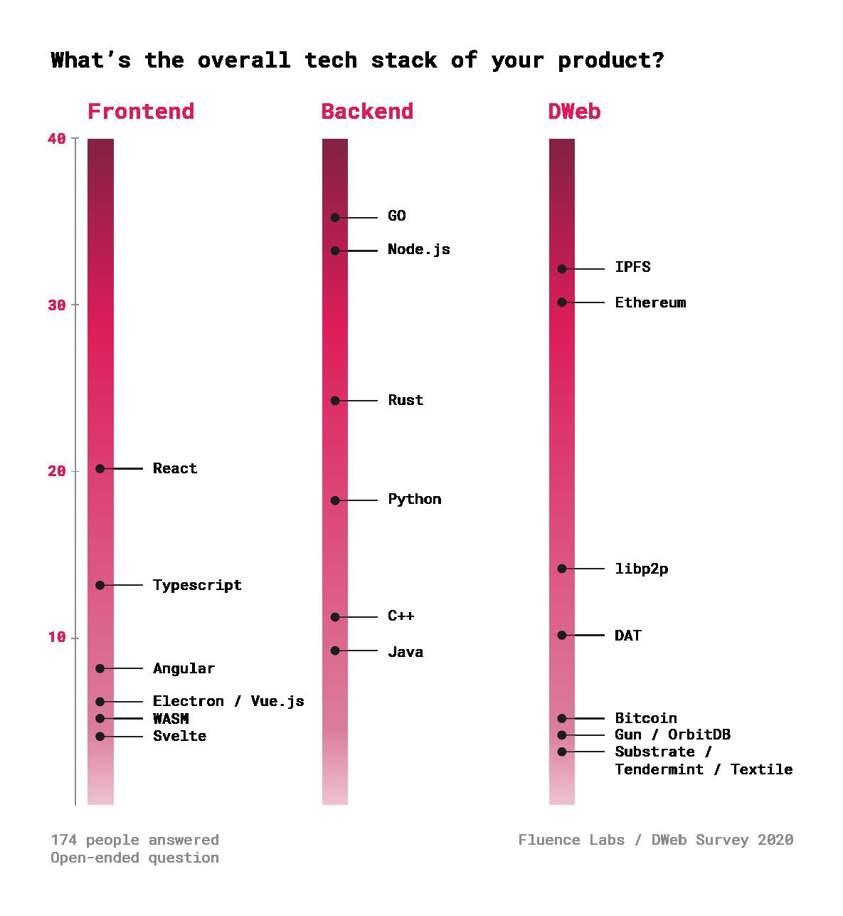 Децентрализованный Веб. Результаты опроса 600+ разработчиков - 24